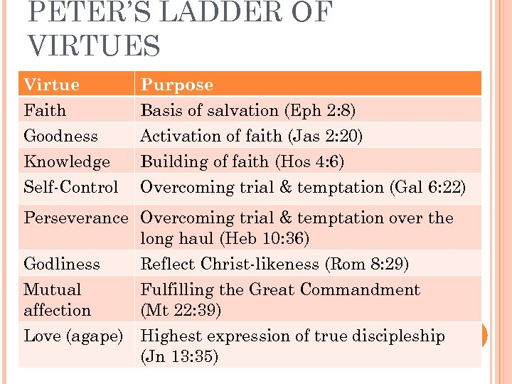 PETER'S LADDER OF VIRTUES Virtue Purpose Faith Goodness Knowledge Self-Control Basis of salvation (Eph