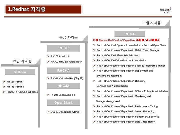 고급 자격증 중급 자격증 RHCE RHCA 아래 Redhat Certificat of Expertise 과정 중 5개