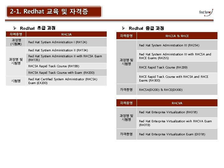 Ø Redhat 초급 과정 자격증명 과정명 (시험無) Ø Redhat 중급 과정 RHCSA 자격증명 Red