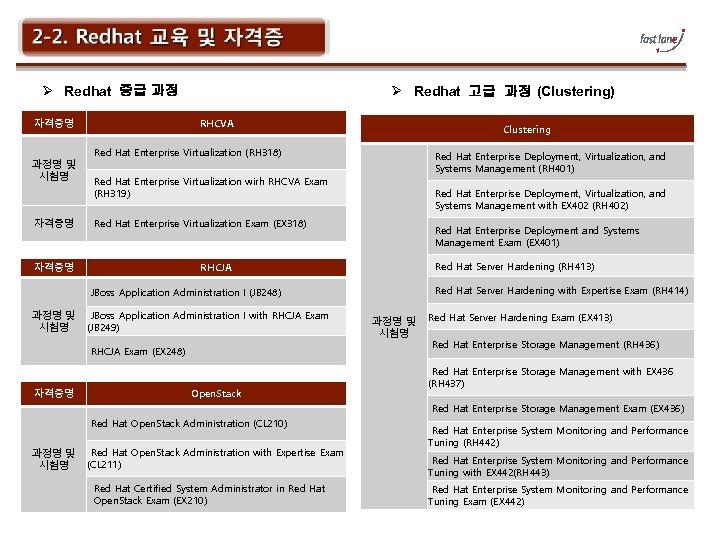 Ø Redhat 중급 과정 자격증명 과정명 및 시험명 자격증명 Ø Redhat 고급 과정 (Clustering)