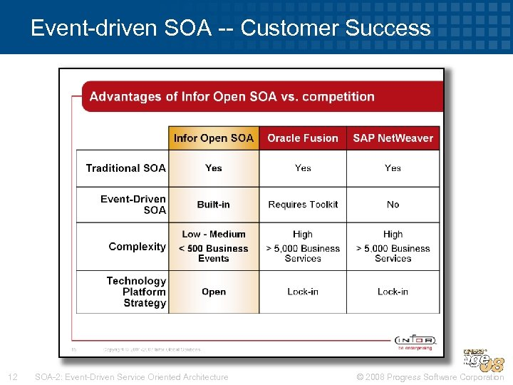 Event-driven SOA -- Customer Success 12 SOA-2: Event-Driven Service Oriented Architecture © 2008 Progress