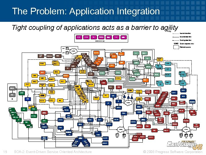 The Problem: Application Integration Tight coupling of applications acts as a barrier to agility