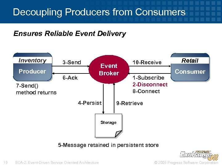 Decoupling Producers from Consumers Ensures Reliable Event Delivery Inventory Producer 3 -Send 6 -Ack