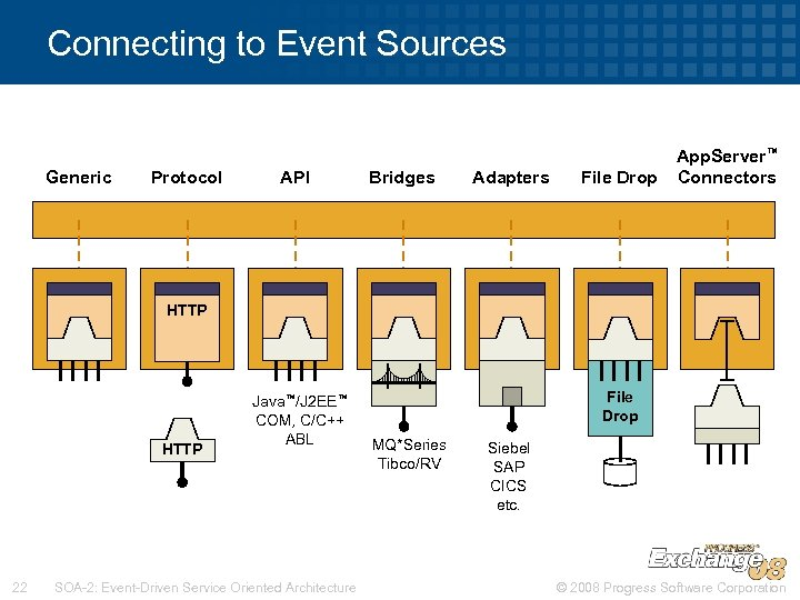 Connecting to Event Sources Generic Protocol API Bridges Adapters File Drop App. Server™ Connectors