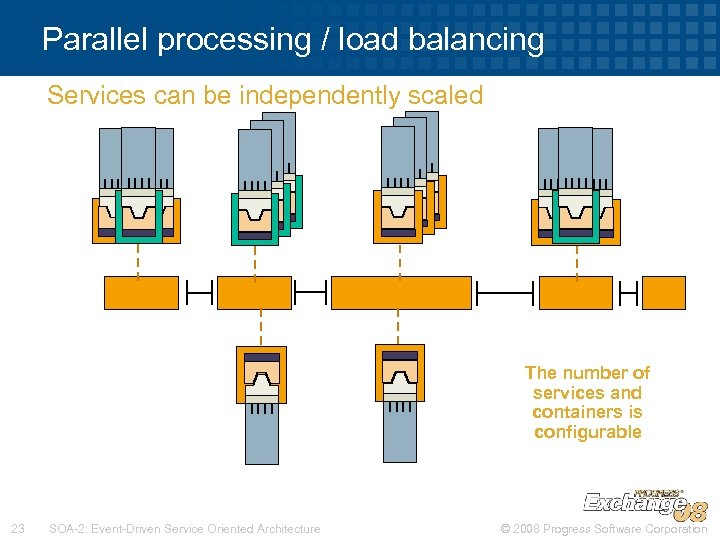 Parallel processing / load balancing Services can be independently scaled The number of services