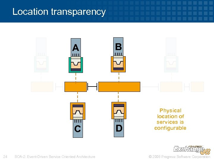 Location transparency A C 24 SOA-2: Event-Driven Service Oriented Architecture B D Physical location