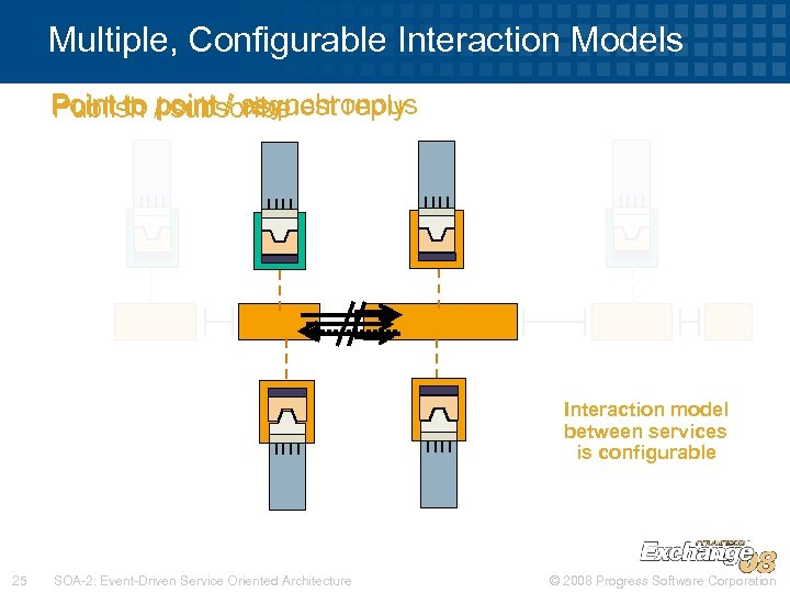 Multiple, Configurable Interaction Models Point to / subscribe request reply Publish point / asynchronous