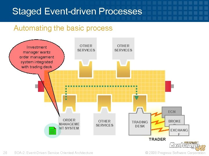 Staged Event-driven Processes Automating the basic process Investment manager wants order management system integrated