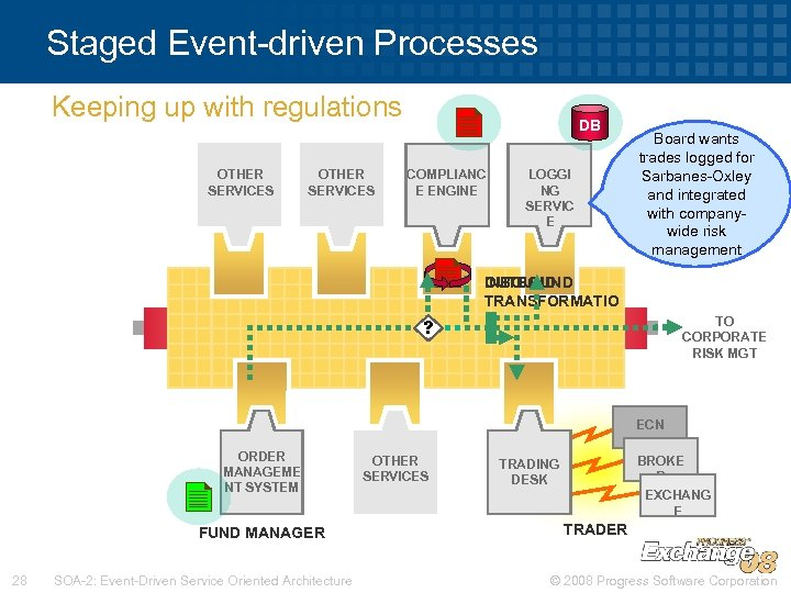 Staged Event-driven Processes Keeping up with regulations OTHER SERVICES DB COMPLIANC E ENGINE ?