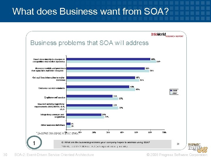 What does Business want from SOA? 30 SOA-2: Event-Driven Service Oriented Architecture © 2008