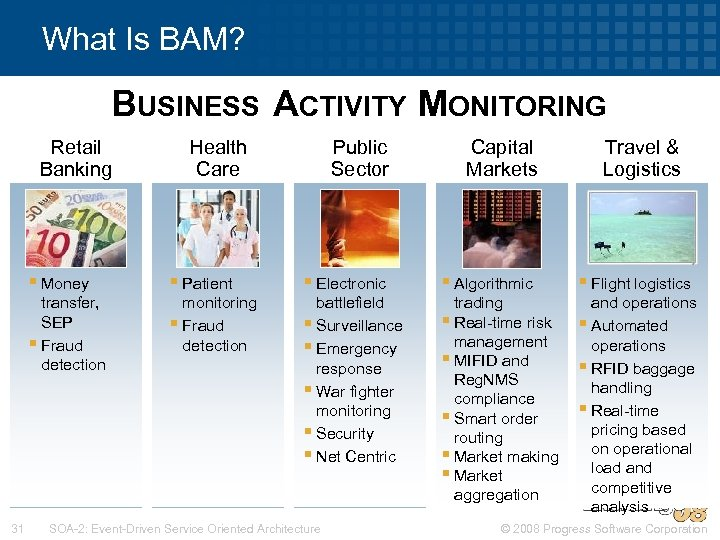 What Is BAM? BUSINESS ACTIVITY MONITORING Retail Banking Health Care Public Sector Capital Markets