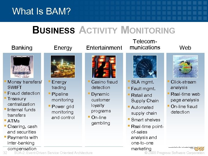 What Is BAM? BUSINESS ACTIVITY MONITORING Banking Energy Entertainment § Money transfers/ § Energy