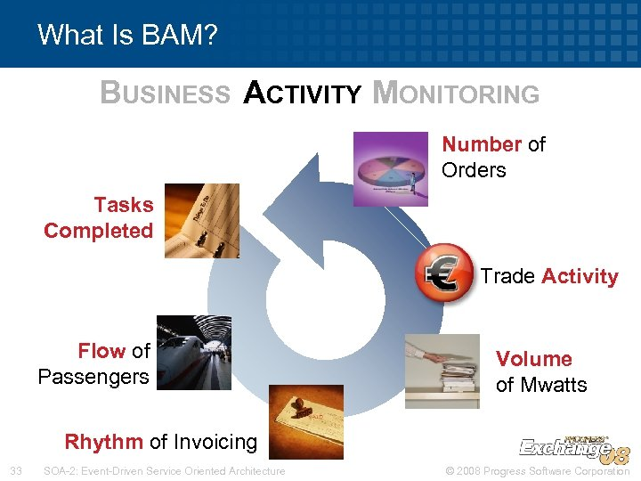 What Is BAM? BUSINESS ACTIVITY MONITORING Number of Orders Tasks Completed Trade Activity Flow