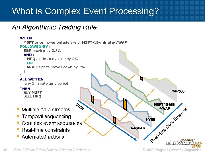 What is Complex Event Processing? An Algorithmic Trading Rule THEN BUY MSFT SELL HPQ