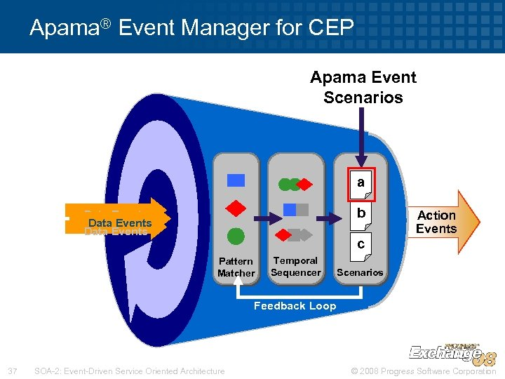 Apama® Event Manager for CEP Apama Event Scenarios a b Data Events Action Events