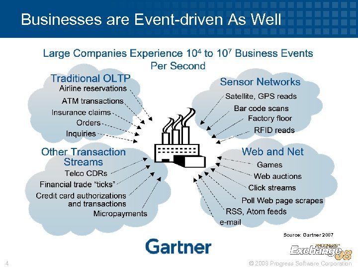Businesses are Event-driven As Well Source: Gartner 2007 4 © 2008 Progress Software Corporation