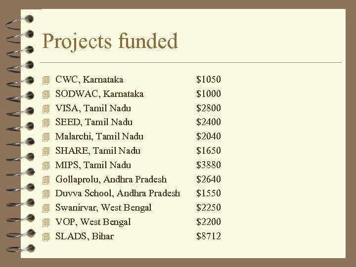 Projects funded 4 CWC, Karnataka 4 SODWAC, Karnataka 4 VISA, Tamil Nadu 4 SEED,