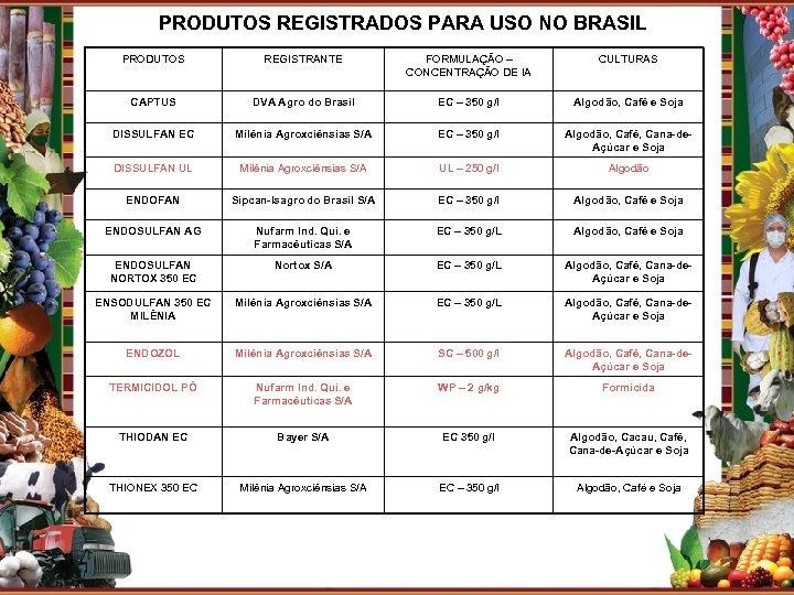 PRODUTOS REGISTRADOS PARA USO NO BRASIL PRODUTOS REGISTRANTE FORMULAÇÃO – CONCENTRAÇÃO DE IA CULTURAS