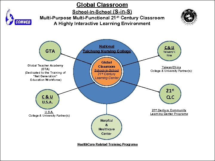 Global Classroom School-in-School (S-in-S) Multi-Purpose Multi-Functional 21 st Century Classroom A Highly Interactive Learning