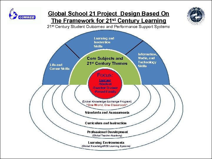 Global School 21 Project Design Based On The Framework for 21 st Century Learning