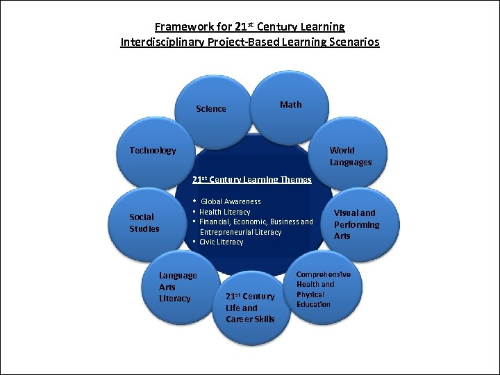 Framework for 21 st Century Learning Interdisciplinary Project-Based Learning Scenarios Science Math Technology World