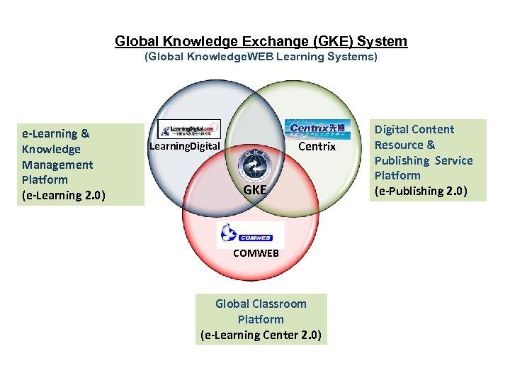 Global Knowledge Exchange (GKE) System (Global Knowledge. WEB Learning Systems) e-Learning & Knowledge Management