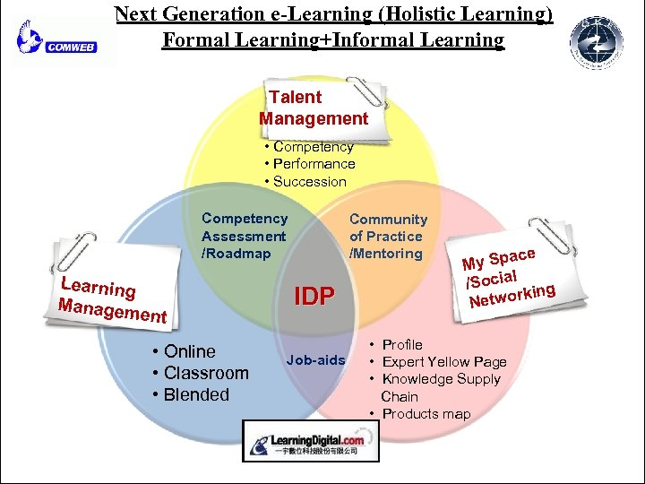 Next Generation e-Learning (Holistic Learning) Formal Learning+Informal Learning Talent Management • Competency • Performance