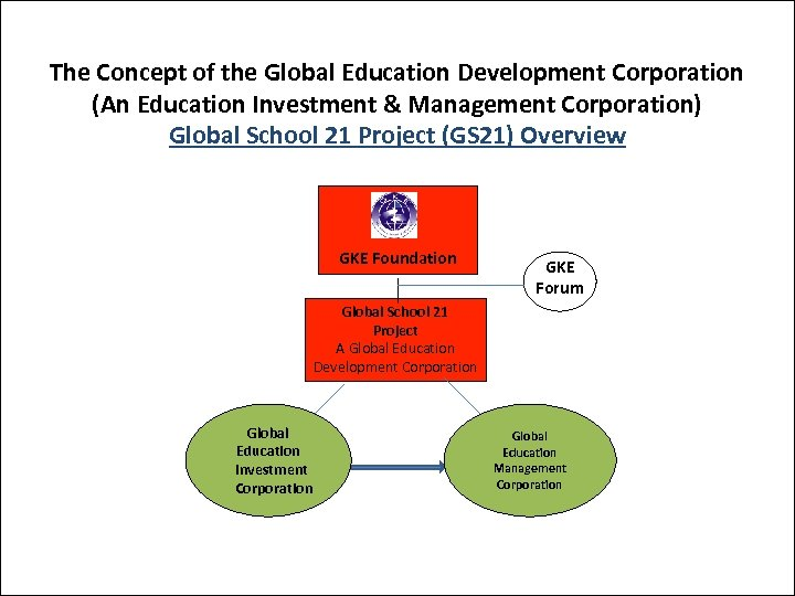 The Concept of the Global Education Development Corporation (An Education Investment & Management Corporation)