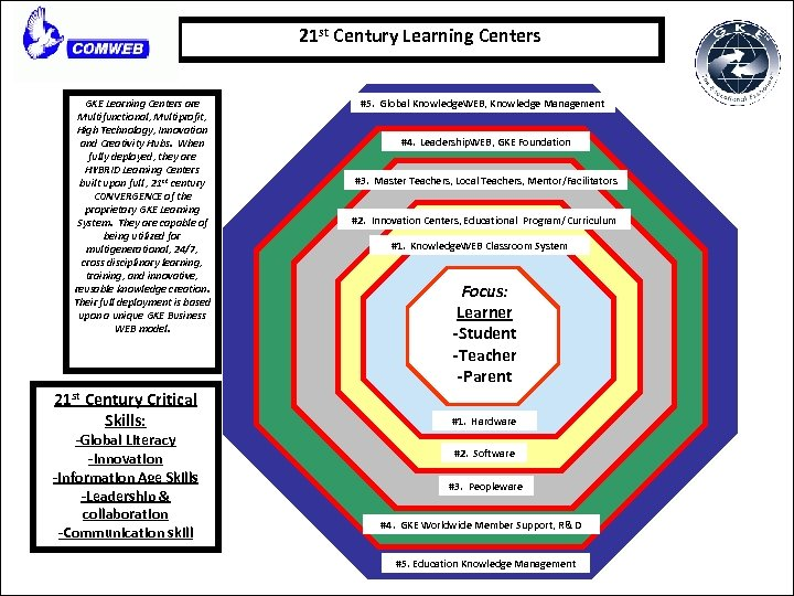 21 st Century Learning Centers GKE Learning Centers are Multifunctional, Multiprofit, High Technology, Innovation