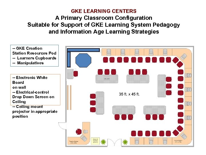 GKE LEARNING CENTERS A Primary Classroom Configuration Suitable for Support of GKE Learning System
