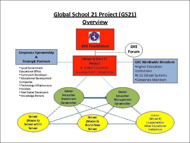 Global School 21 Project (GS 21) Overview GKE Foundation Corporate Sponsorship & Strategic Partners