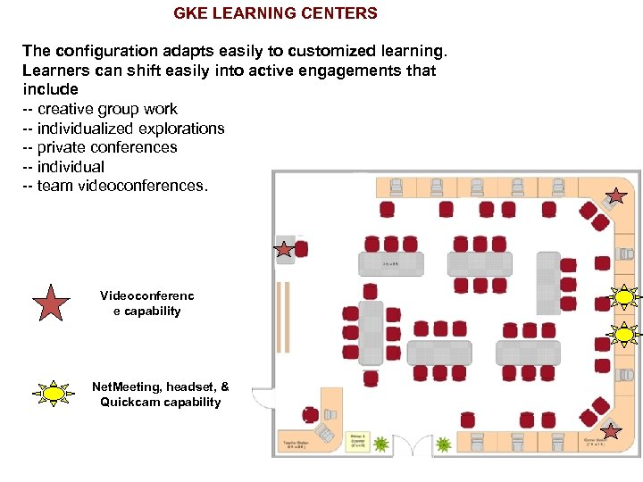 GKE LEARNING CENTERS The configuration adapts easily to customized learning. Learners can shift easily