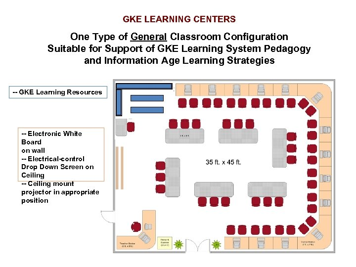 GKE LEARNING CENTERS One Type of General Classroom Configuration Suitable for Support of GKE