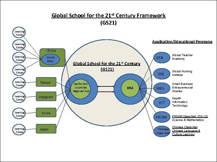 Global School for the 21 st Century Framework (GS 21) Learning Center Application/Educational Programs