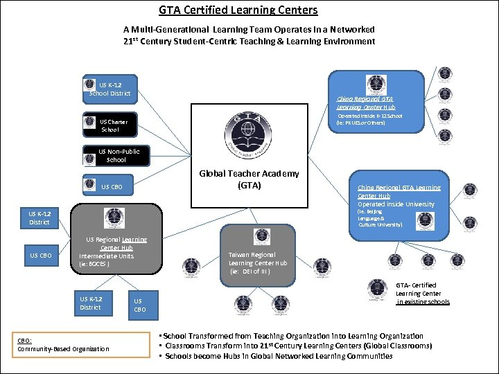 GTA Certified Learning Centers A Multi-Generational Learning Team Operates in a Networked 21 st