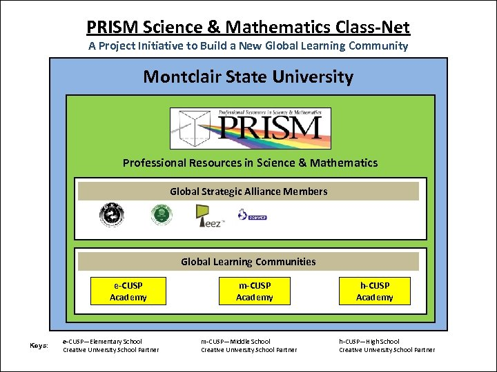 PRISM Science & Mathematics Class-Net A Project Initiative to Build a New Global Learning