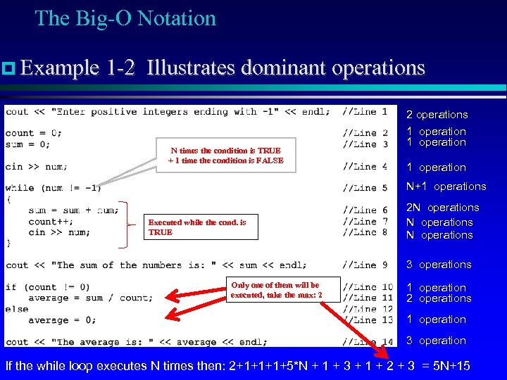 The Big-O Notation Example 1 -2 Illustrates dominant operations N times the condition is