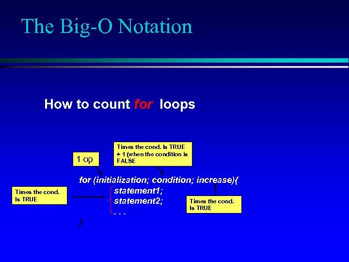 The Big-O Notation How to count for loops 1 op Times the cond. Is