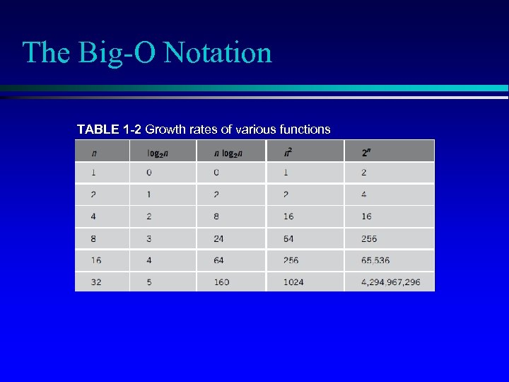 The Big-O Notation TABLE 1 -2 Growth rates of various functions