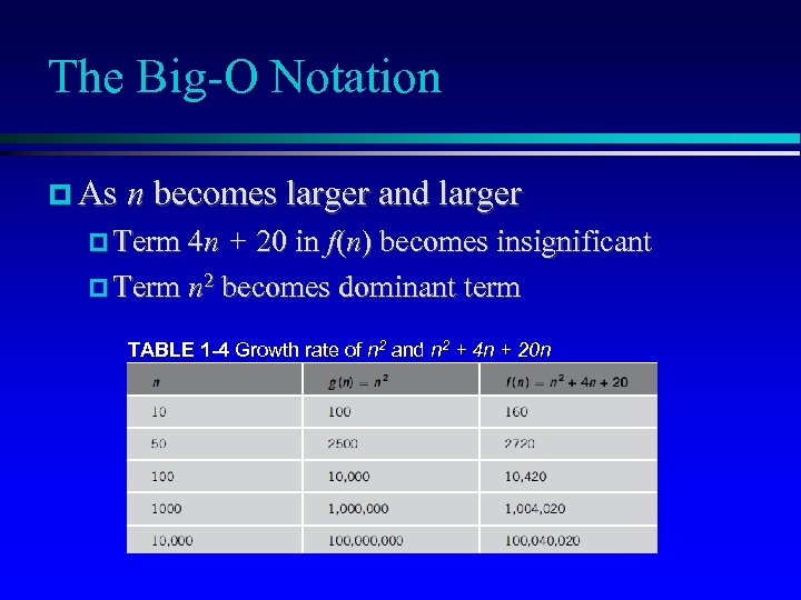 The Big-O Notation As n becomes larger and larger Term 4 n + 20