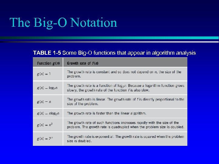 The Big-O Notation TABLE 1 -5 Some Big-O functions that appear in algorithm analysis