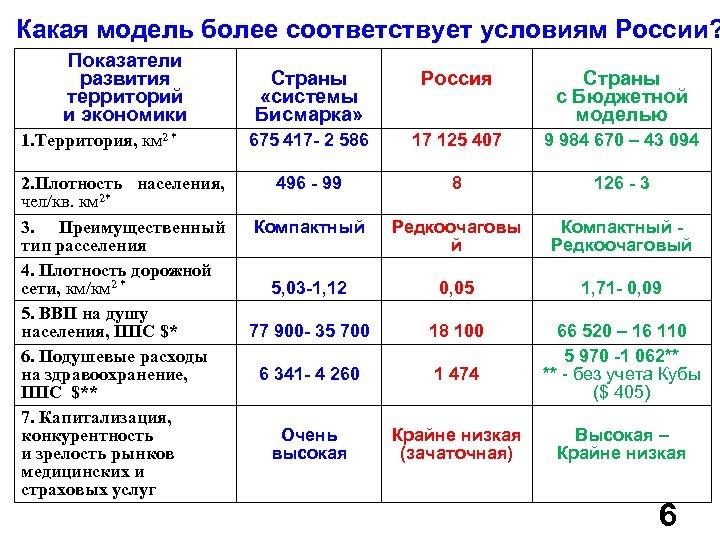 Какая модель более соответствует условиям России? Показатели развития территорий и экономики 1. Территория, км