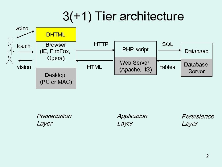 3(+1) Tier architecture voice touch DHTML Browser (IE, Fire. Fox, Opera) vision HTTP HTML