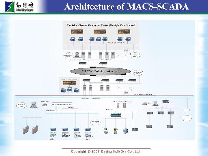 Architecture of MACS-SCADA