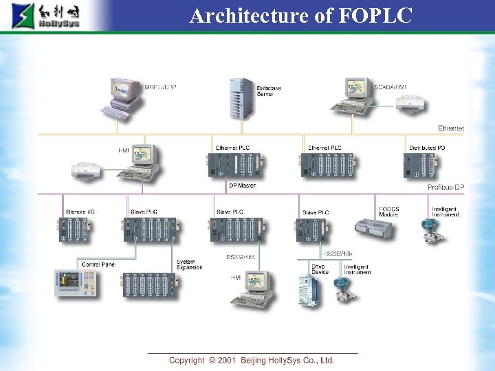 Architecture of FOPLC