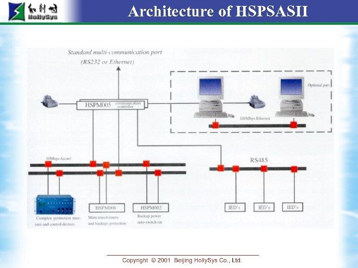 Architecture of HSPSASII