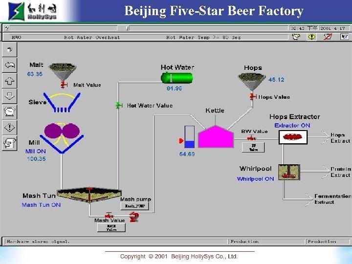 Beijing Five-Star Beer Factory