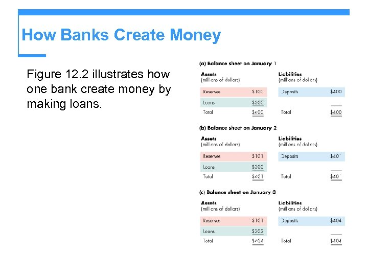 How Banks Create Money Figure 12. 2 illustrates how one bank create money by