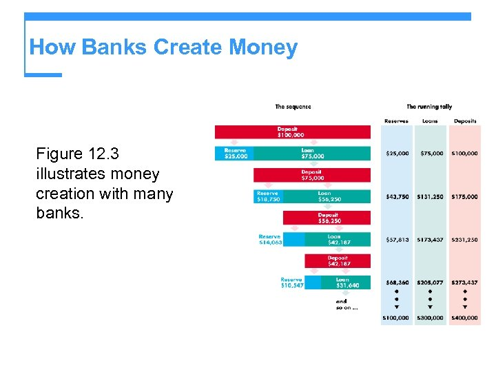How Banks Create Money Figure 12. 3 illustrates money creation with many banks.