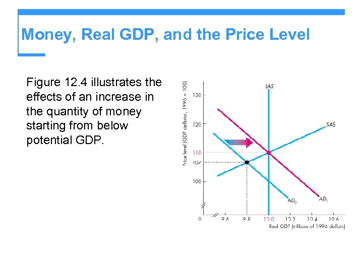 Money, Real GDP, and the Price Level Figure 12. 4 illustrates the effects of